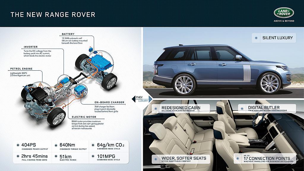Foto New Range Rover Hybrid